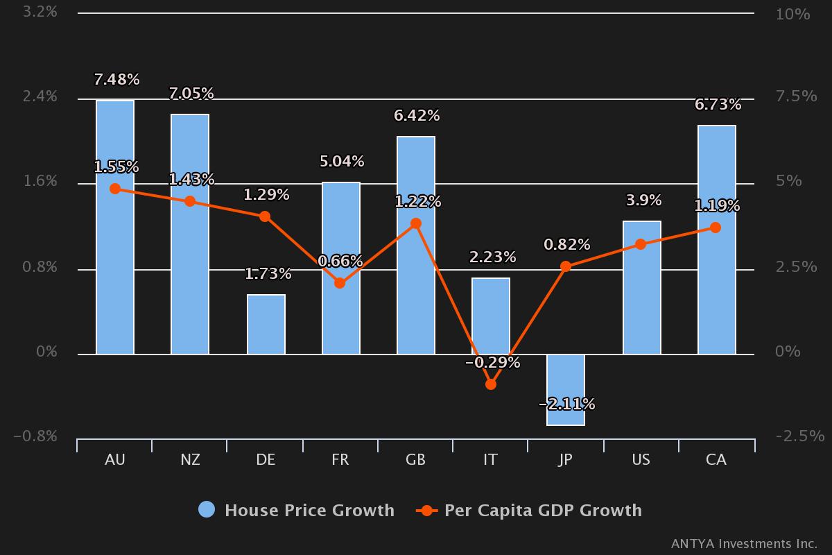 House_price_Growth_Per_Capita_GDP_Growth