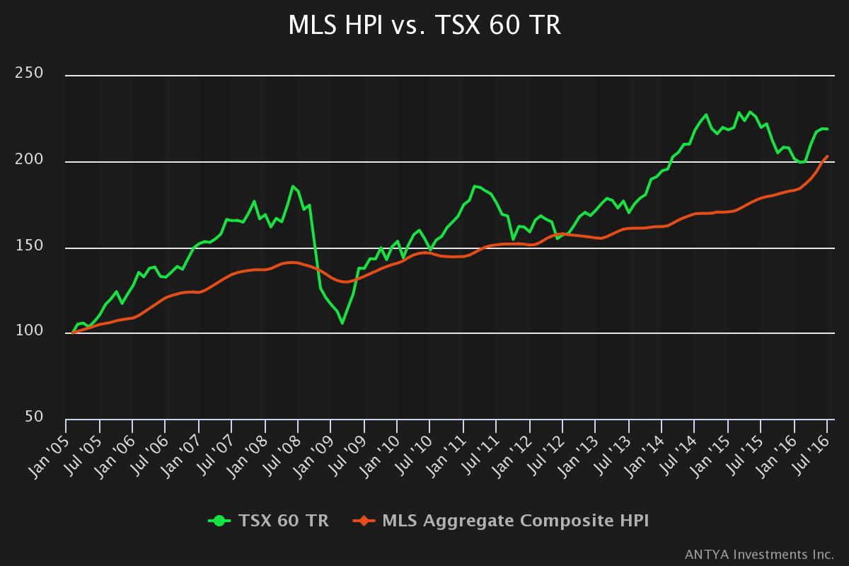 MLS_HPI_vs._TSX 60_TR